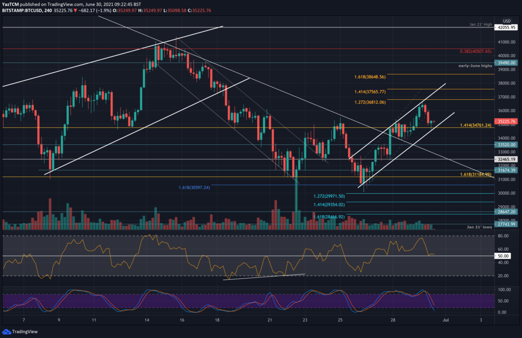 Bitcoin Price Analysis: After Touching a 12-Day High, Can BTC Retest $40K Soon?